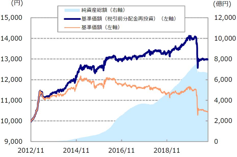 東京海上・円資産バランスファンド(毎月決算型)-基準価額・純資産の推移