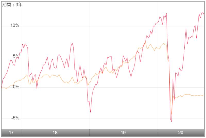 東京海上・円資産バランスファンド(毎月決算型)-比較