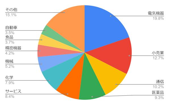 日経平均-業種別比率
