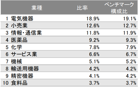 eMAXIS Slim 国内株式(日経平均)の特徴