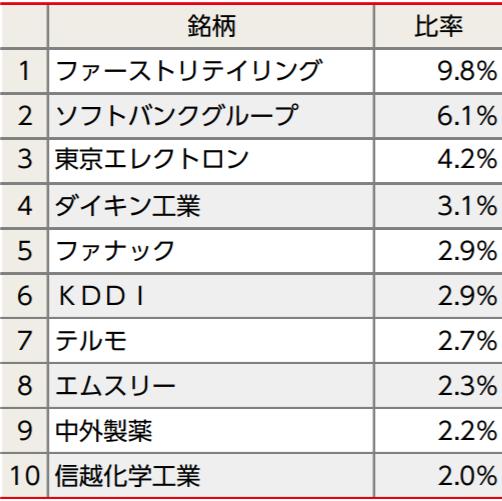 ニッセイ日経平均インデックスファンドの特徴