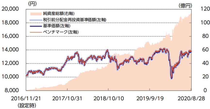 ニッセイ日経平均インデックスファンド-基準価額・純資産の推移