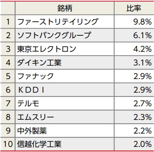 ニッセイ日経225インデックスファンドの特徴