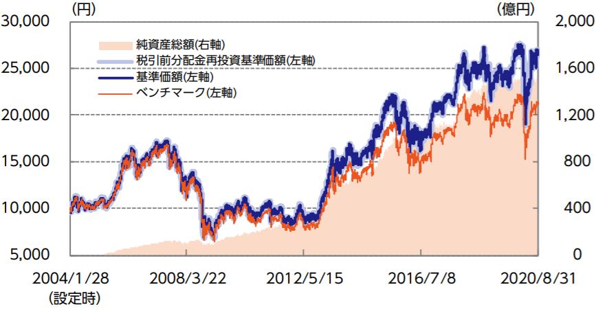 ニッセイ日経225インデックスファンド-基準価額・純資産の推移