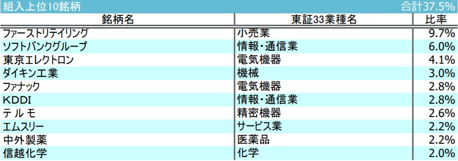 iFree 日経225インデックスの特徴