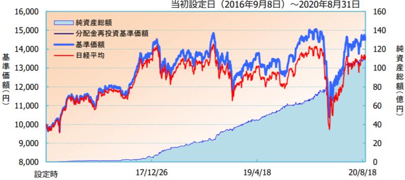 iFree 日経225インデックス-基準価額・純資産の推移