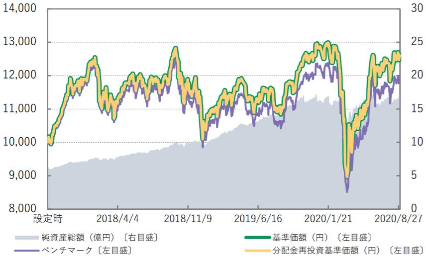Smart-i 日経225インデックス-基準価額・純資産の推移