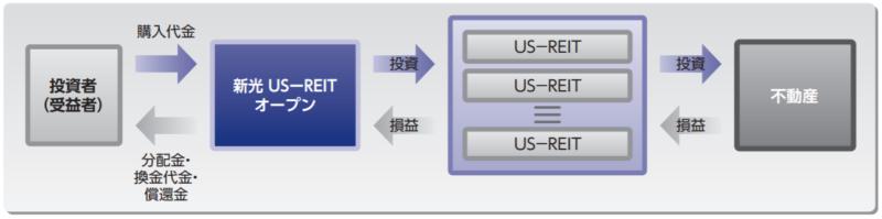 新光US-REITオープン(愛称:ゼウス)-ファンドの仕組み