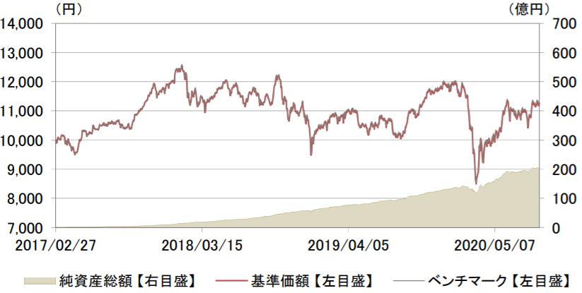eMAXIS Slim 国内株式(TOPIX)-基準価額・純資産の推移