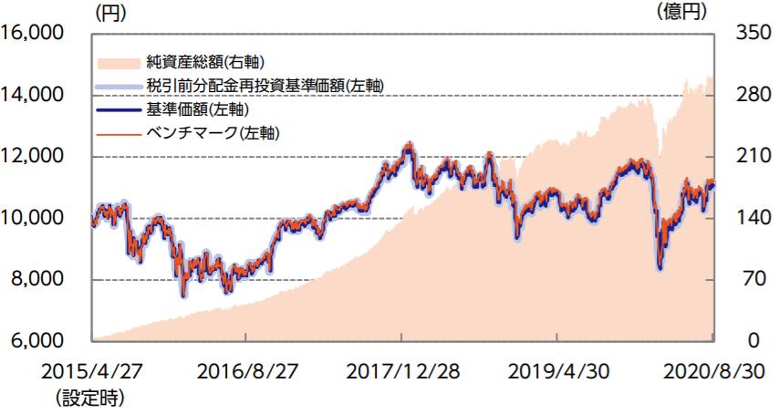 ニッセイTOPIXインデックスファンド-基準価額・純資産の推移