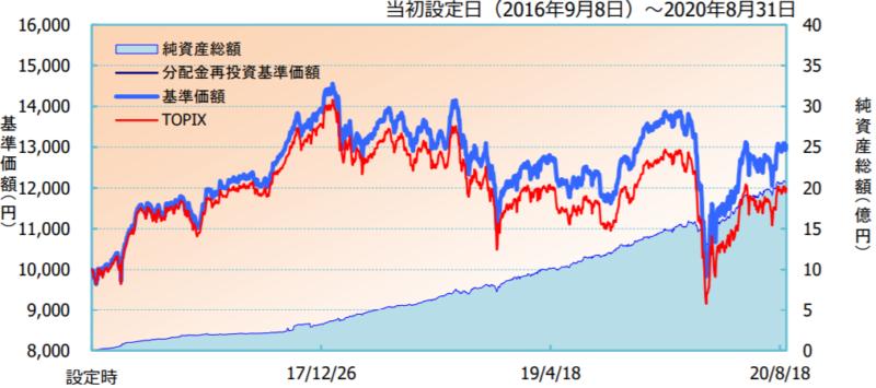 iFree TOPIXインデックス-基準価額・純資産の推移