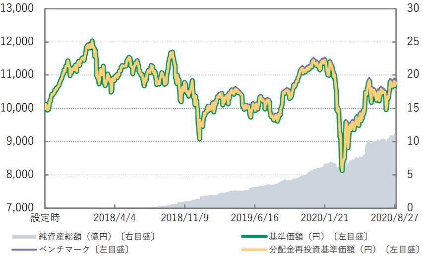 Smart-i TOPIXインデックス-基準価額・純資産の推移