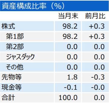 三井住友・DCつみたてNISA・日本株インデックスファンドの特徴