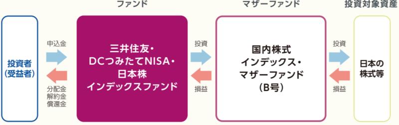 三井住友・DCつみたてNISA・日本株インデックスファンド-ファンドの仕組み