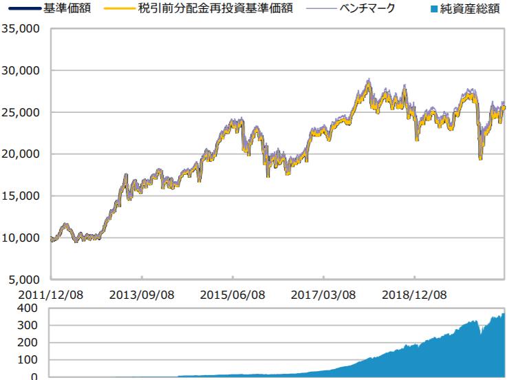三井住友・DCつみたてNISA・日本株インデックスファンド-基準価額・純資産の推移