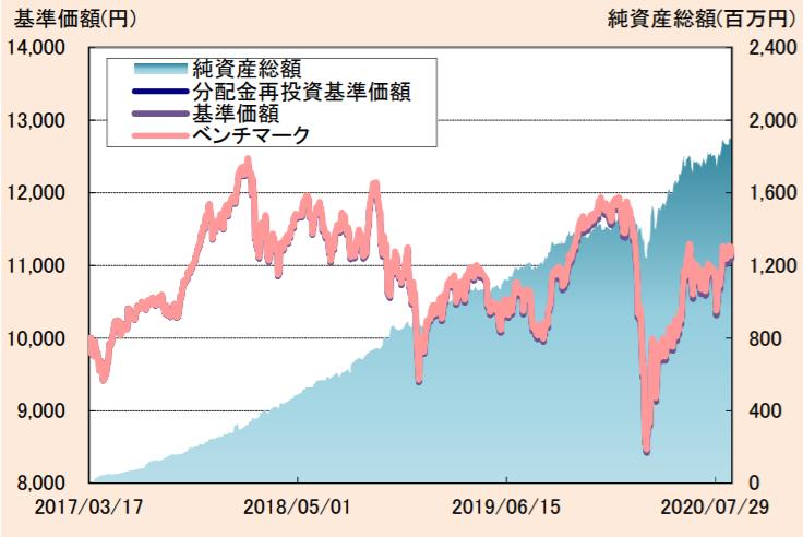 たわらノーロード TOPIX-基準価額・純資産の推移