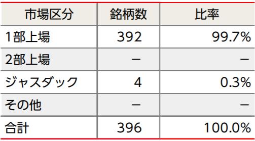 ニッセイJPX日経400インデックスファンドの特徴
