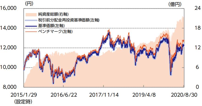 ニッセイJPX日経400インデックスファンド-基準価額・純資産の推移