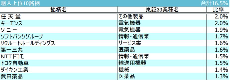 iFree JPX日経400インデックスの特徴