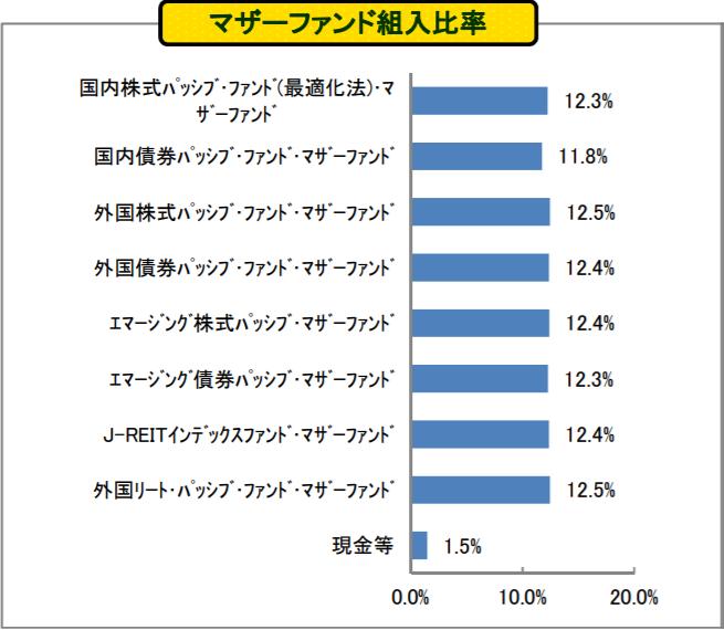たわらノーロード バランス(8資産均等型)の特徴