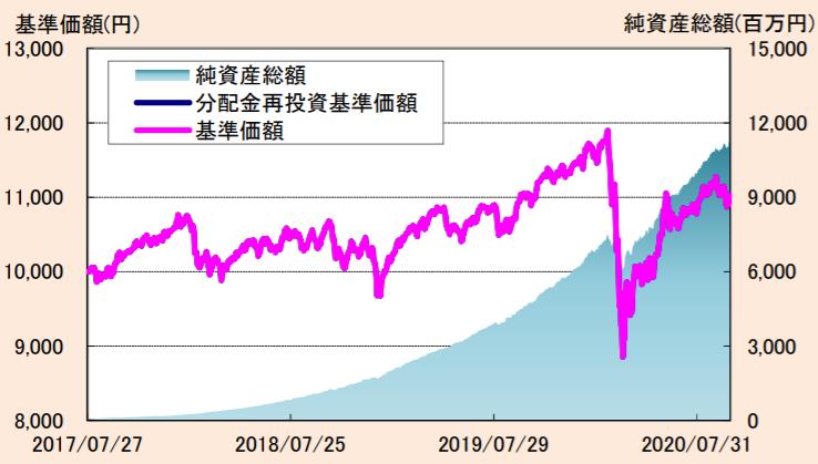 たわらノーロード バランス(8資産均等型)-基準価額・純資産残高の推移
