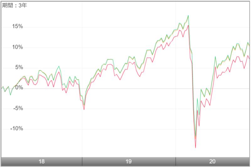 たわらノーロード バランス(8資産均等型)-他のファンドとの比較