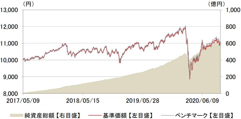 eMAXIS Slimバランス(8資産均等型)-基準価額・純資産残高の推移