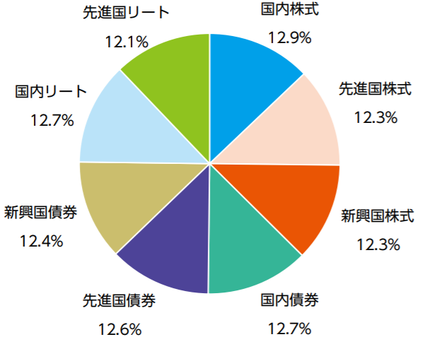 ニッセイ・インデックスバランスファンド(8資産均等型)の特徴