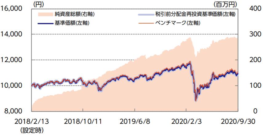 ニッセイ・インデックスバランスファンド(8資産均等型)-基準価額・純資産の推移