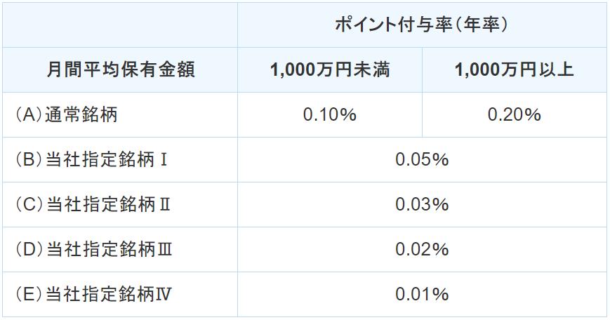 SBI証券-ポイント付与率