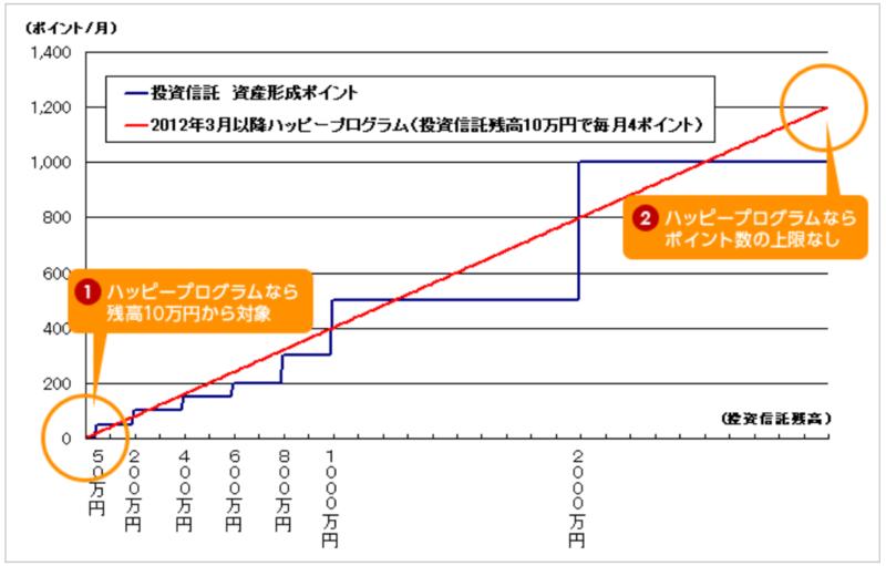 楽天証券-ハッピープログラム