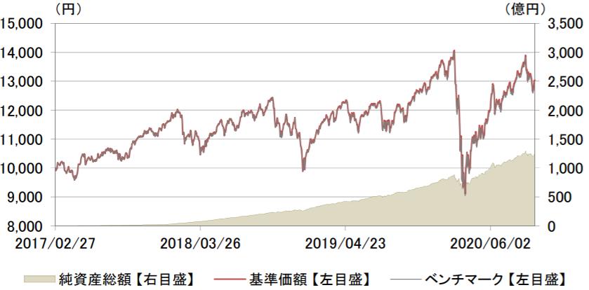 eMAXIS Slim 先進国株式インデックス-基準価額・純資産の推移