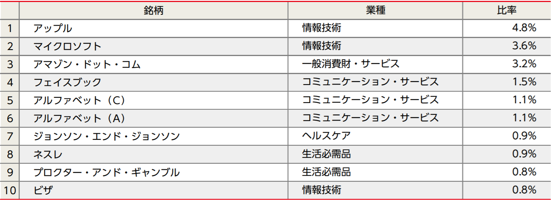 ニッセイ外国株式インデックスファンドの特徴