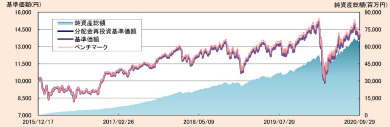 たわらノーロード先進国株式-基準価額・純資産の推移