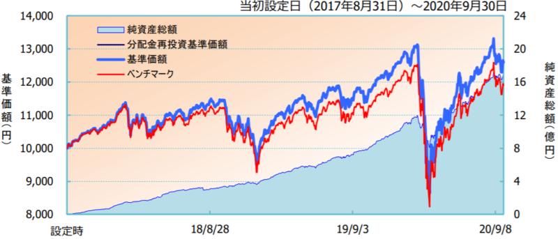 iFree 外国株式インデックス-基準価額・純資産の推移