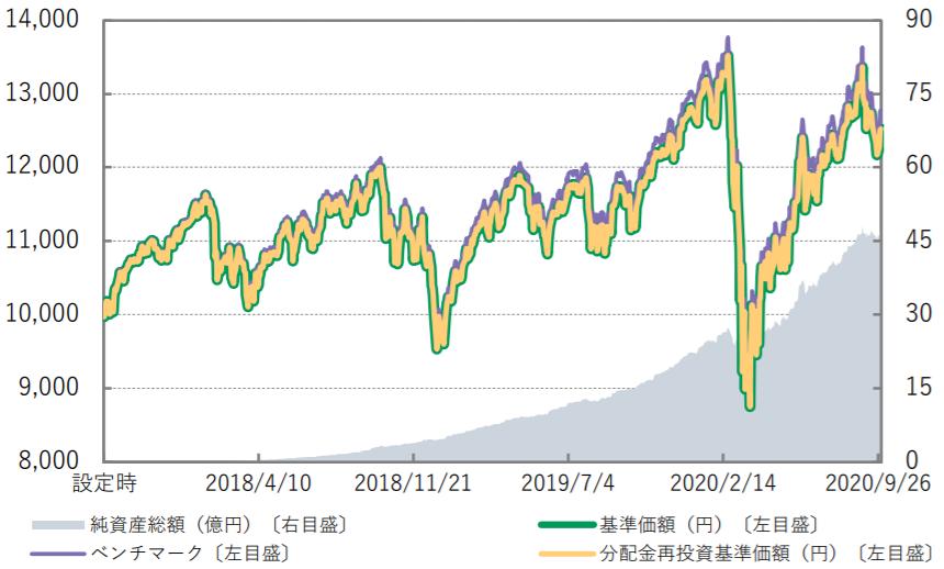 Smart-i 先進国株式インデックス-基準価額・純資産の推移