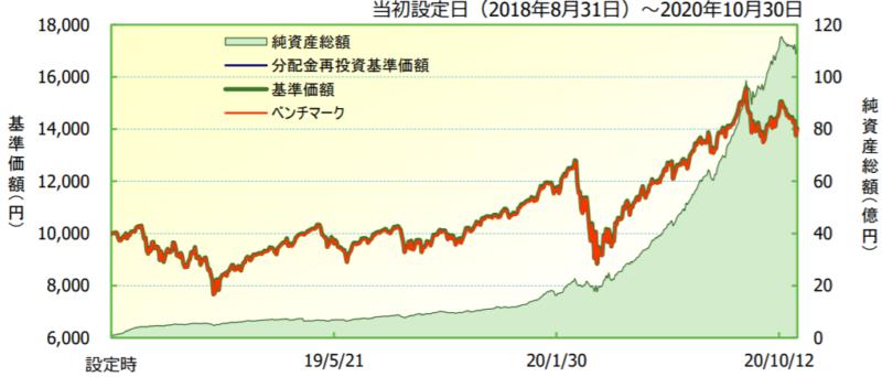 iFreeNEXT NASDAQ100インデックス-基準価額・純資産の推移