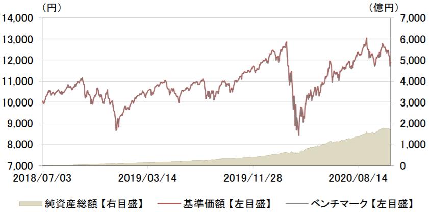 eMAXIS Slim 米国株式(S&P500)-基準価額・純資産の推移