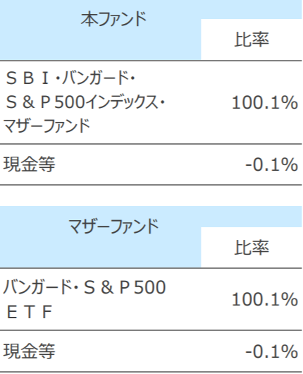 SBI・バンガード・S&P500インデックス・ファンドの特徴
