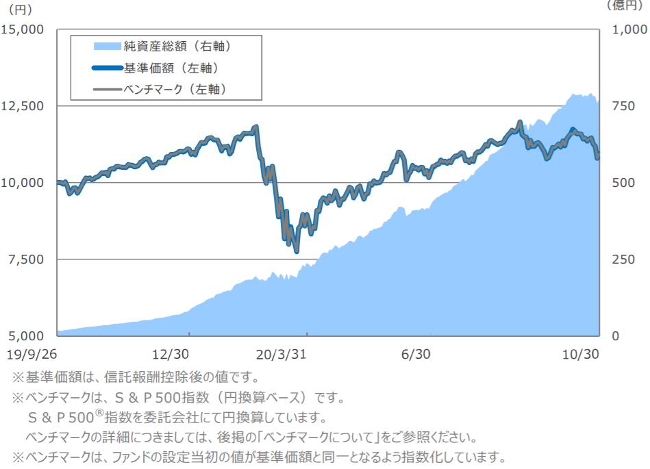 SBI・バンガード・S&P500インデックス・ファンドー基準価額・純資産残高の推移