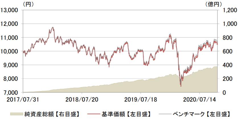 eMAXIS Slim 新興国株式インデックス-基準価額・純資産の推移