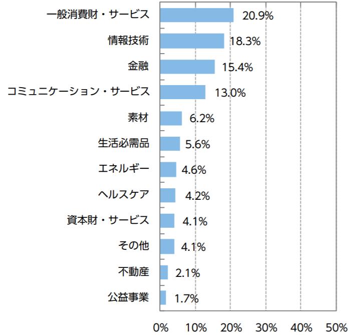 ニッセイ新興国株式インデックスファンドの特徴