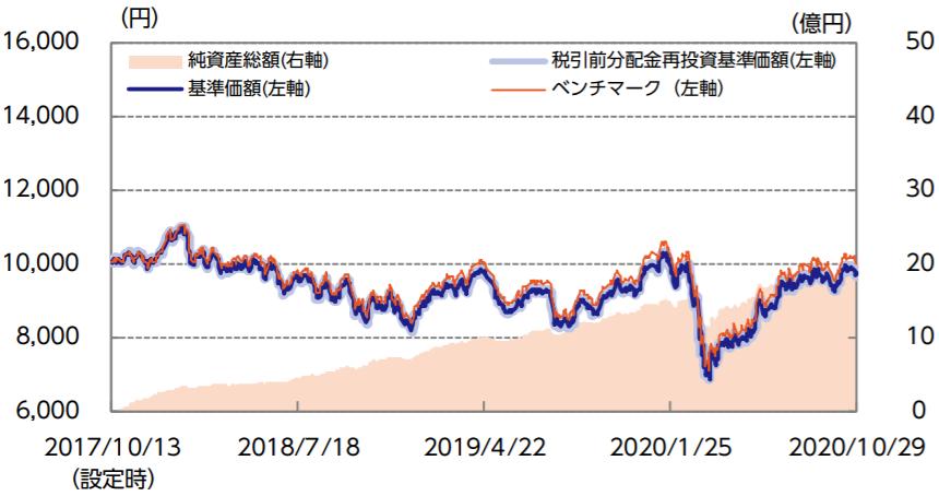 ニッセイ新興国株式インデックスファンド-基準価額・純資産の推移