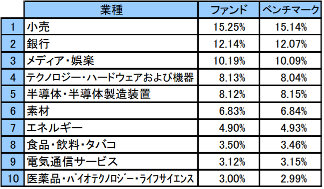 i-SMT 新興国株式インデックスの特徴