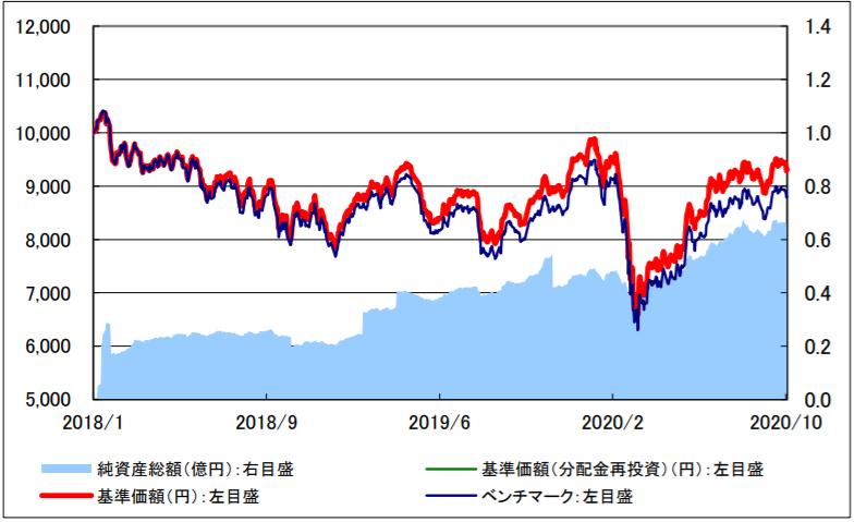 i-SMT 新興国株式インデックス-基準価額・純資産の推移