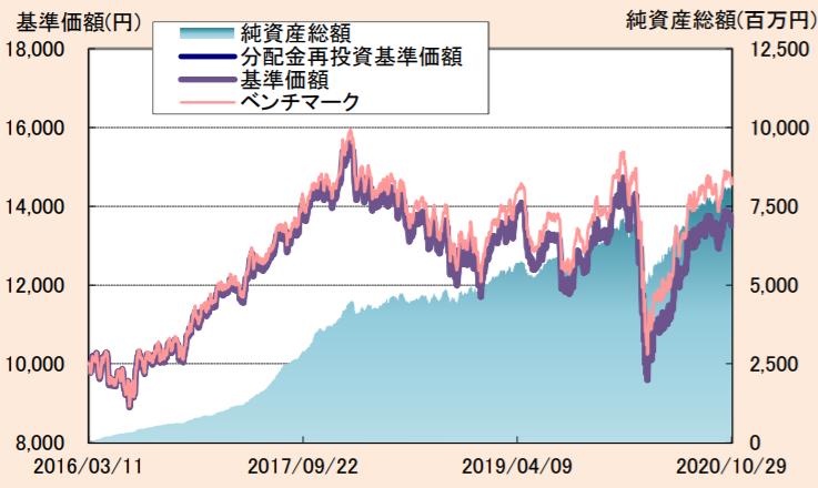 たわらノーロード新興国株式-基準価額・純資産の推移