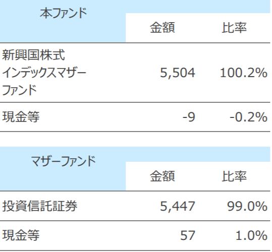 SBI・新興国株式インデックス・ファンドの特徴