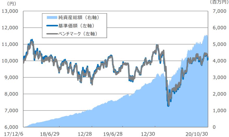 SBI・新興国株式インデックス・ファンド-基準価額・純資産残高の推移