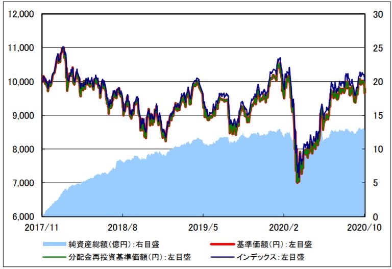 楽天・新興国株式インデックス・ファンド(楽天VWO)-基準価額・純資産残高の推移