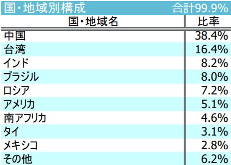 iFree 新興国株式インデックスの特徴